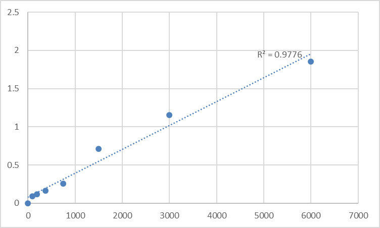 Fig.1. Rat Apelin 13 (AP13) Standard Curve.