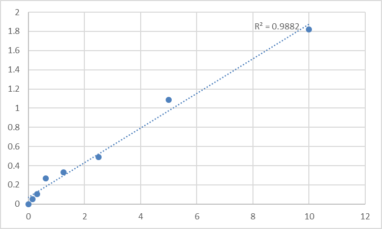 Fig.1. Rat Tight junction protein 1 (ZO1) Standard Curve.