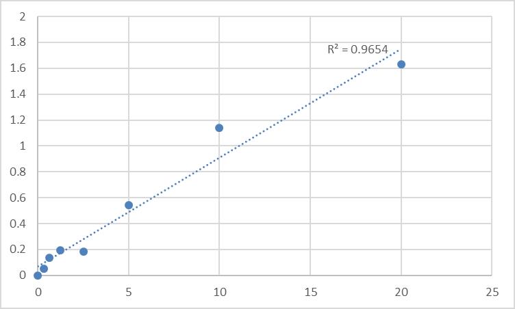 Fig.1. Rat Zona pellucida sperm-binding protein 2 (ZP2) Standard Curve.