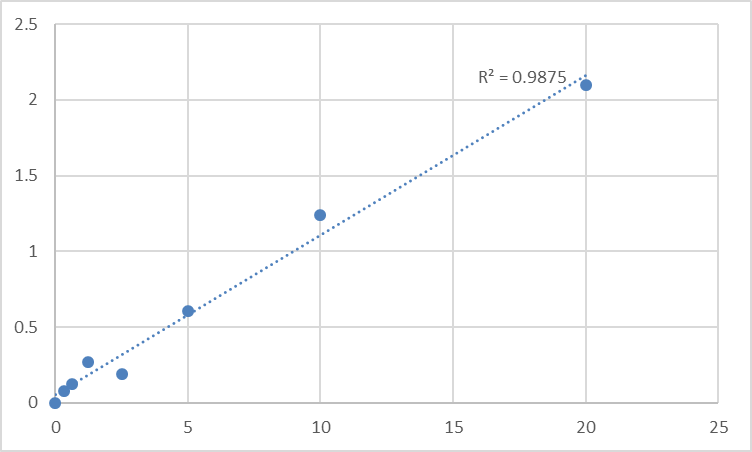 Fig.1. Rat Gamma-Secretase Activating Protein (GSAP) Standard Curve.
