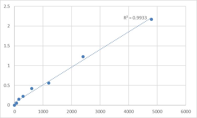 Fig.1. Rat Acetylcholine receptor antibody (AChRAb) Standard Curve.