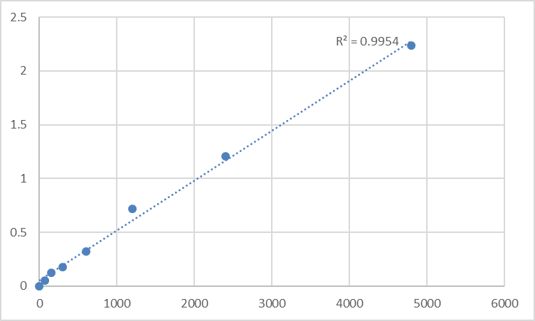 Fig.1. Rat Anti-Activin A receptor antibody IgG (ACVR-Ab-IgG) Standard Curve.