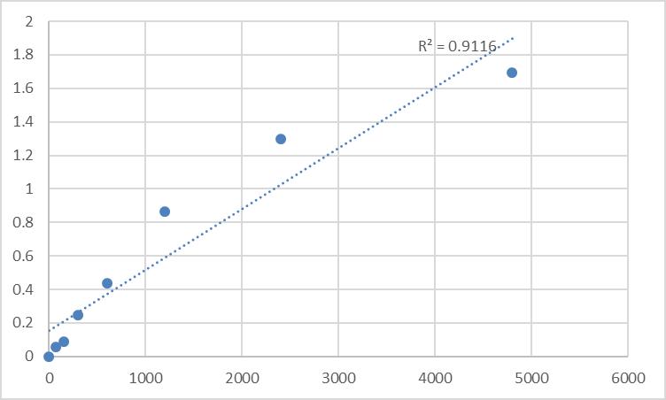 Fig.1. Rat Anti-alpha-Fodrin IgG/IgA (A-Fodrin-IgG/IgA) Standard Curve.