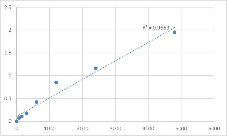 Fig.1. Rat Anti-cyclic Citrullinated Peptide Antibody (CCP-Ab) Standard Curve.