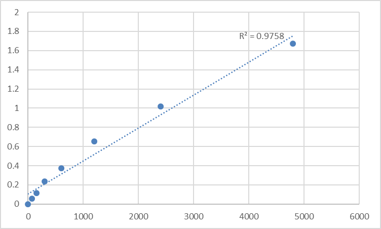 Fig.1. Rat Anti-double stranded DNA (dsDNA) Standard Curve.