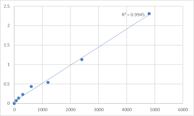 Fig.1. Rat Anti-endomysial IgA antibody (EMA-IgA) Standard Curve.