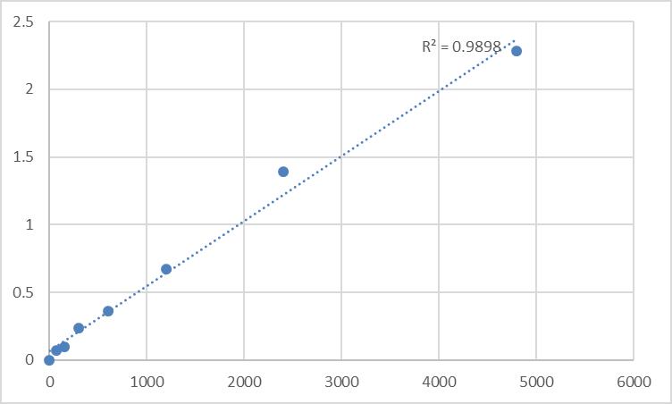 Fig.1. Rat Anti-monocyte antibody (AMA) Standard Curve.