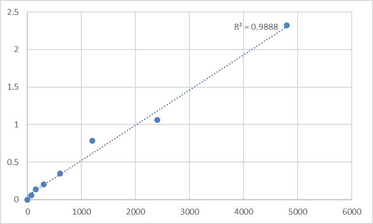 Fig.1. Rat Anti-toxoplasmosis (IgM) Antibody Standard Curve.