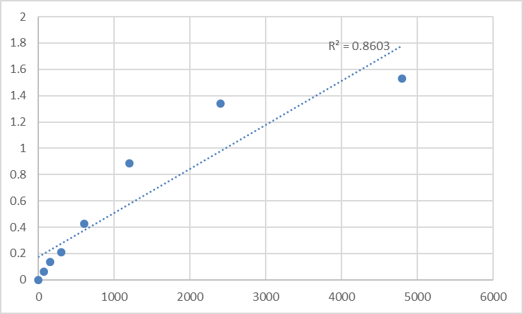Fig.1. Rat Islet cell antibody (ICA) Standard Curve.