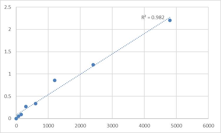 Fig.1. Rat Melanocyte antibody (MC-Ab) Standard Curve.