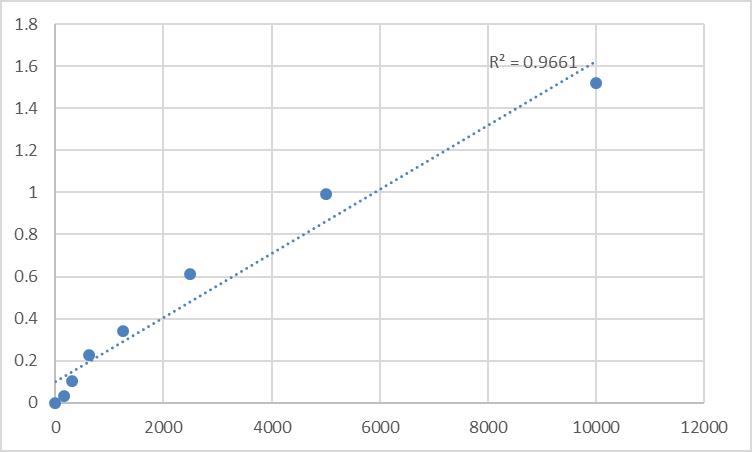 Fig.1. Rat Phosphatidylinositol antibody IgG/IgM (PI Ab-IgG/IgM) Standard Curve.