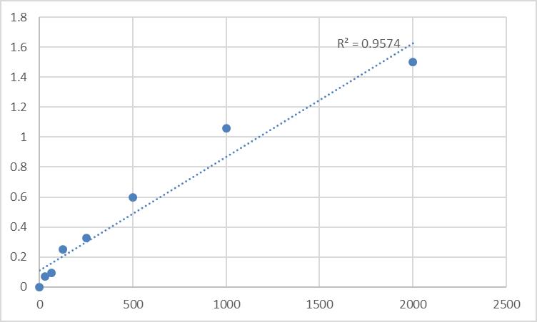 Fig.1. Rat Thyroglobulin IgG antibody (TAb-IgG) Standard Curve.