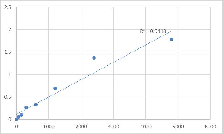 Fig.1. Rat Alpha-2-glycoprotein 1 antibody IgA/G/M (B2-GP1-IgA/G/M) Standard Curve.