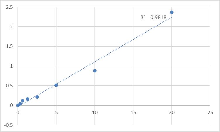 Fig.1. Rat Myelin protein zero IgG antibody (MPZ-Ab-IgG) Standard Curve.