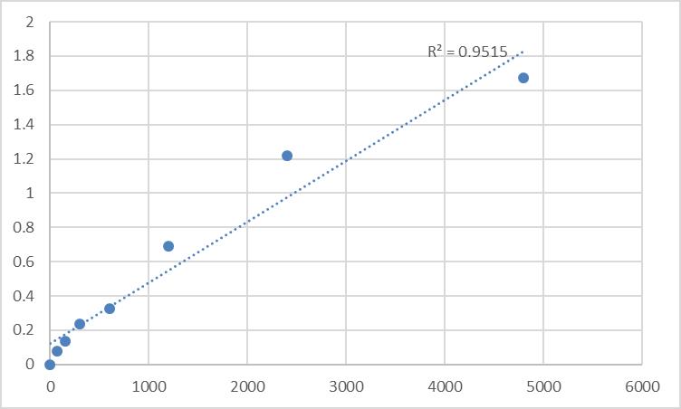 Fig.1. Rat Total Carnitine Standard Curve.