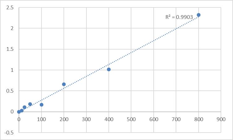 Fig.1. Rat Fibrinogen (Fbg) Standard Curve.