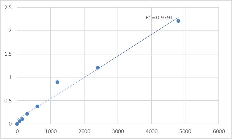 Fig.1. Rat Homocysteic acid (HCY) Standard Curve.