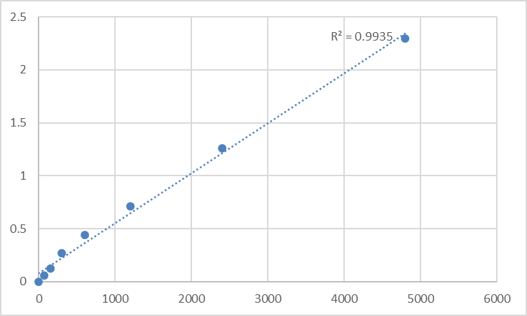 Fig.1. Rat Growth hormone releasing peptide-Ghrelin (GHRP-Ghrelin) Standard Curve.