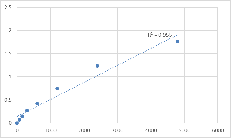 Fig.1. Rat Mannosyl-oligosaccharide 1,2-alpha-mannosidase IA (MAN1A1) Standard Curve.