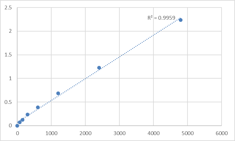 Fig.1. Rat Advanced oxidation protein products (AOPP) Standard Curve.