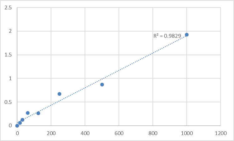 Fig.1. Rat Fibroblast growth factor 9 (FGF9) Standard Curve.