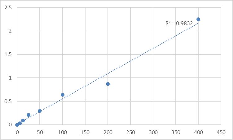 Fig.1. Rat Low Density Lipoprotein cholesterol (HDL-C) Standard Curve.