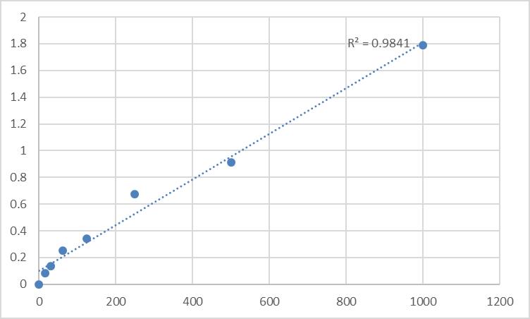 Fig.1. Rat Galanin (GAL) Standard Curve.