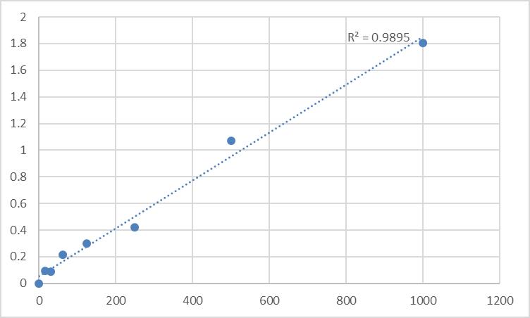 Fig.1. Rat Urokinase (UK) Standard Curve.