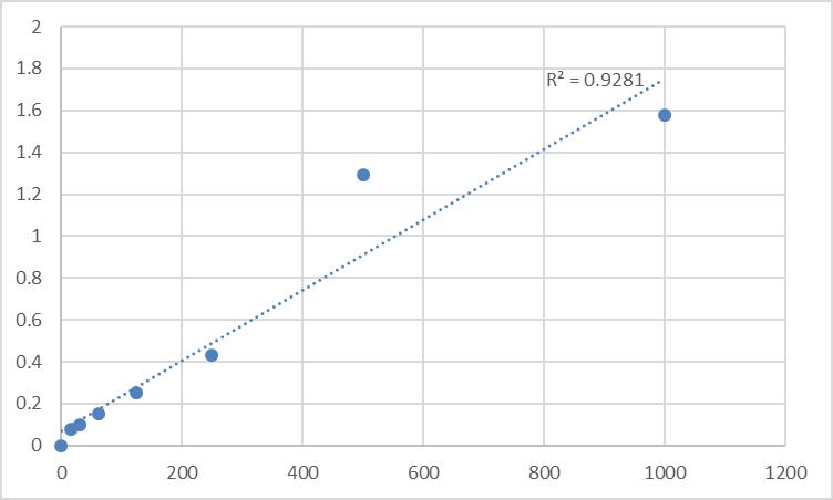 Fig.1. Rat Epithelial neutrophil activating peptide 78 (ENA-78) Standard Curve.