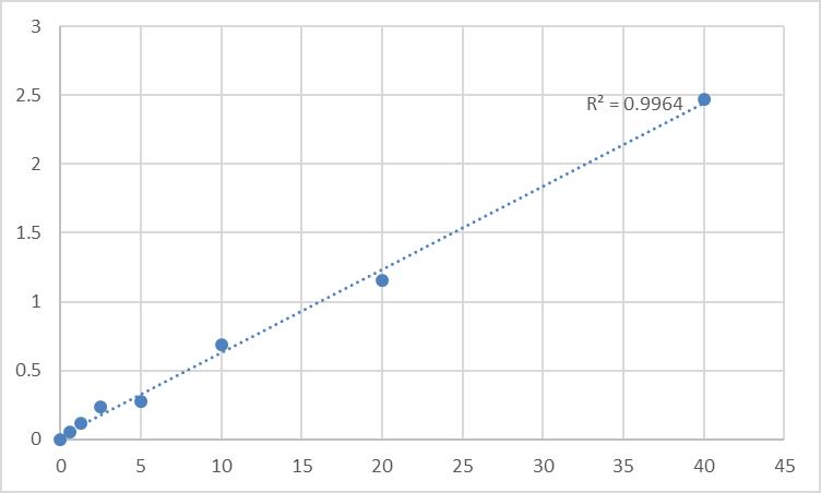 Fig.1. Rat 5'-nucleotidase/cluster of differentiation 73 (NT5E/CD73) Standard Curve.