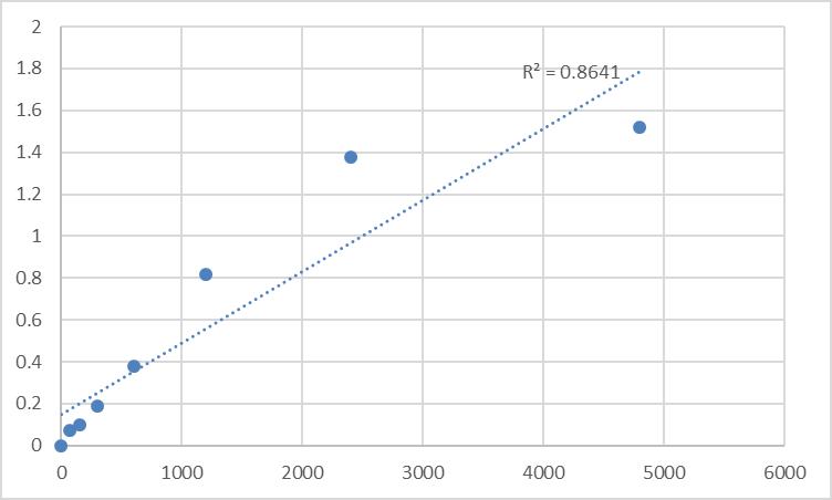 Fig.1. Rat Phosphatidylglycerophosphate synthase 1 (PGS1) Standard Curve.
