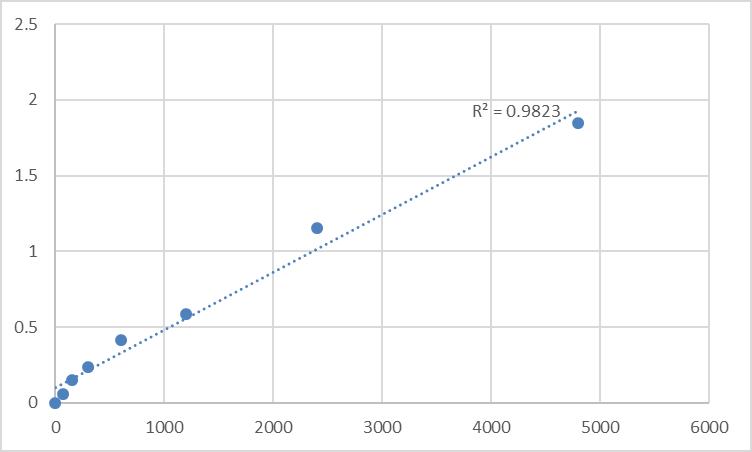 Fig.1. Rat Monocyte Chemotactic Protein 5 (MCP-5) Standard Curve.