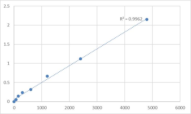 Fig.1. Rat B-lymphocyte antigen (CD20) Standard Curve.