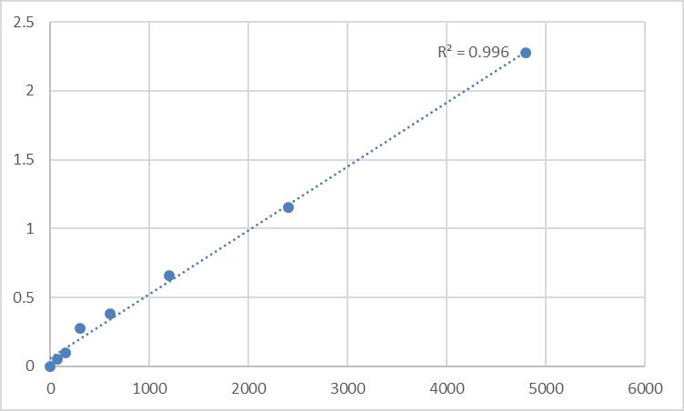 Fig.1. Rat Androgen Standard Curve.