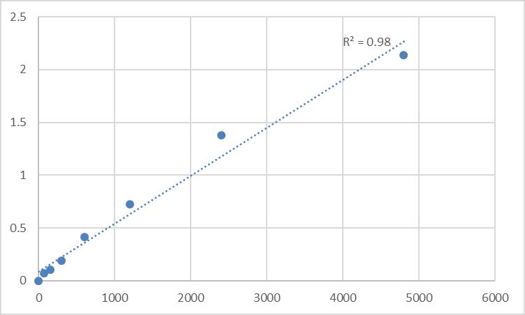Fig.1. Rat Cardiac troponin I (cTn-I) Standard Curve.