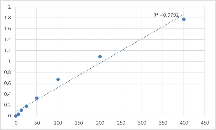 Fig.1. Rat Complement 1 inhibitor (C1INH) Standard Curve.