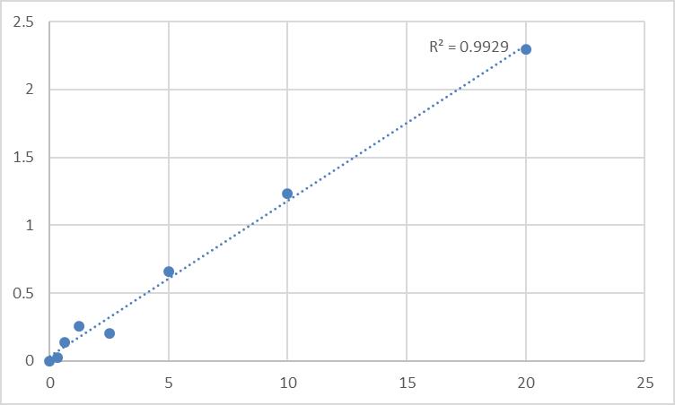 Fig.1. Human Kunitz-type protease inhibitor 2 (SPINT2) Standard Curve.
