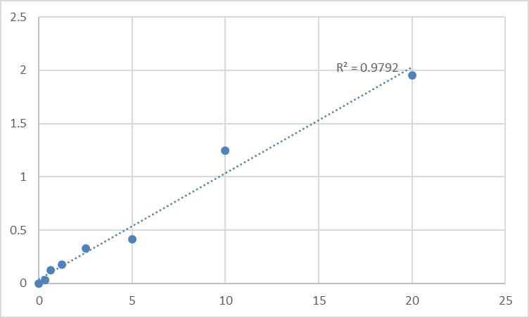 Fig.1. Human Zymogen granule protein 16 homolog B (ZG16B) Standard Curve.