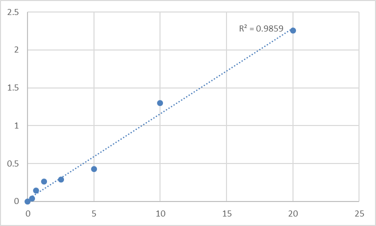 Fig.1. Human Zinc finger BED domain-containing protein 3 (ZBED3) Standard Curve.