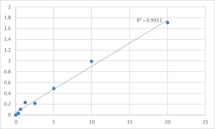 Fig.1. Human ATP-dependent zinc metalloprotease YME1L1 (YME1L1) Standard Curve.