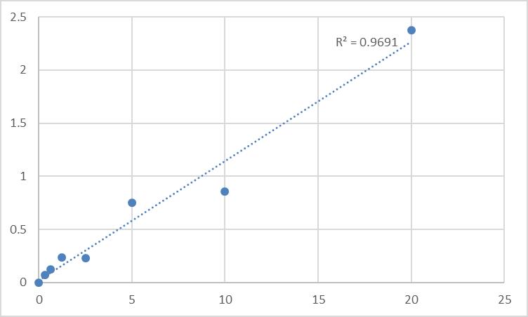 Fig.1. Human Exportin-5 (XPO5) Standard Curve.