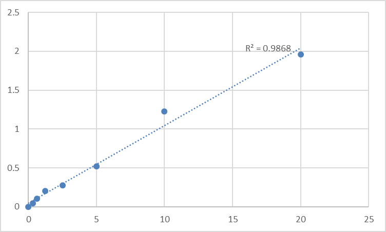 Fig.1. Human DNA repair protein complementing XP-C cells (XPC) Standard Curve.