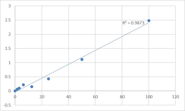 Fig.1. Human Protein Wnt-5b (WNT5B) Standard Curve.
