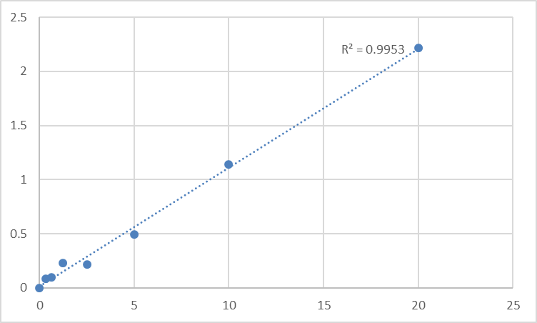 Fig.1. Human Protein Wnt-4 (WNT4) Standard Curve.