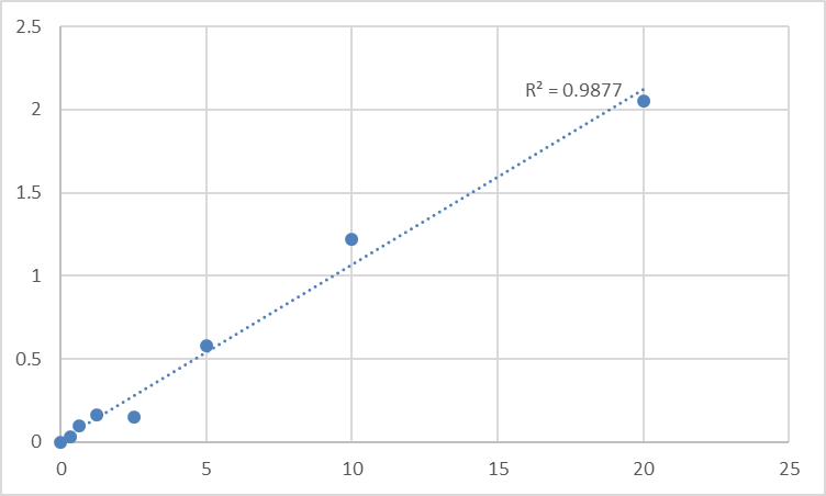 Fig.1. Human WNT1-inducible-signaling pathway protein 2 (WISP2) Standard Curve.