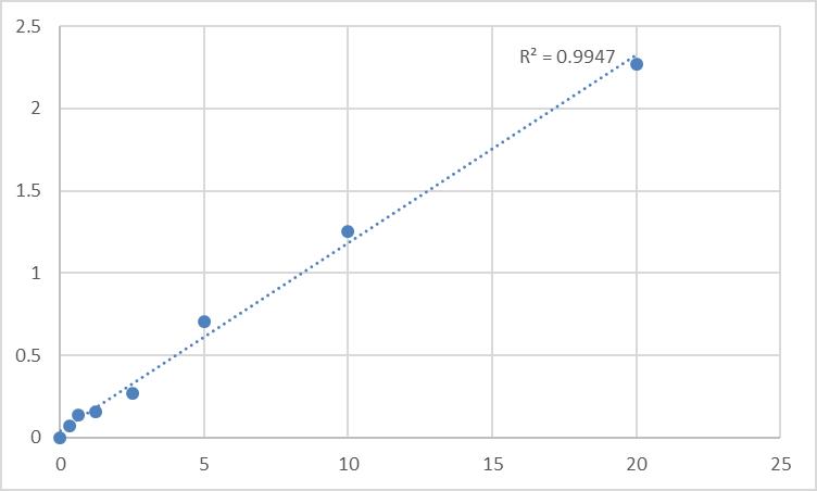 Fig.1. Human Wolframin (WFS1) Standard Curve.