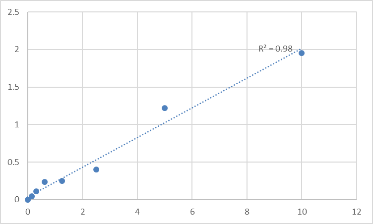Fig.1. Human WD repeat-containing protein 35 (WDR35) Standard Curve.