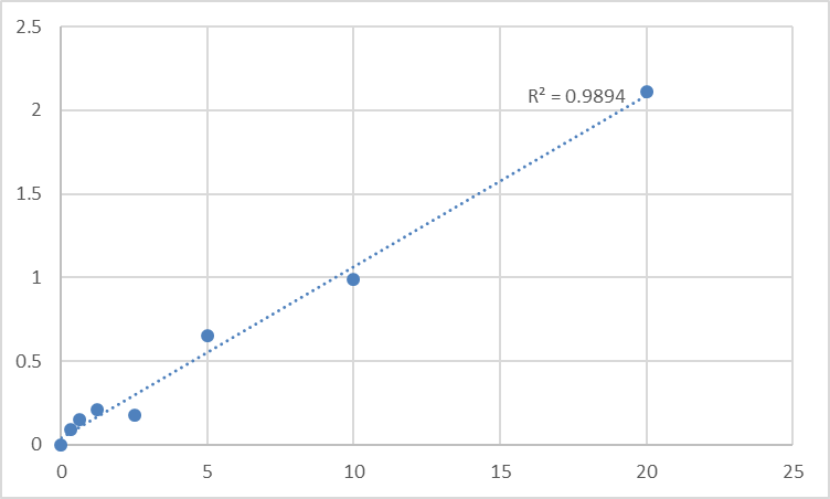 Fig.1. Human WW domain-binding protein 1 (WBP1) Standard Curve.