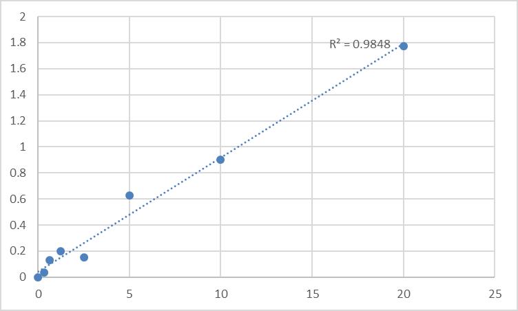 Fig.1. Human Wiskott-Aldrich syndrome protein family member 2 (WASF2) Standard Curve.