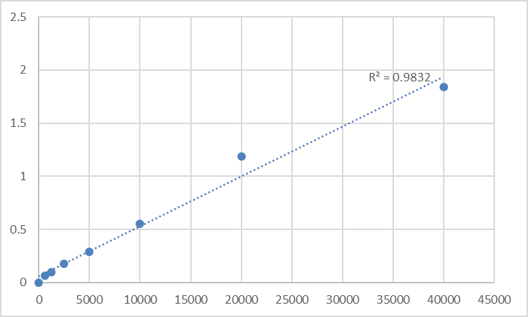 Fig.1. Human V-set and immunoglobulin domain-containing protein 2 (VSIG2) Standard Curve.
